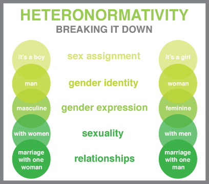 heteronorm